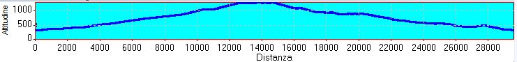 profilo-altimetrico